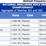 Match 201 - NRA 3P Metallic Sight Championship